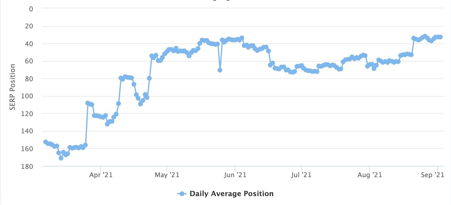 SEO Ranking Improvement